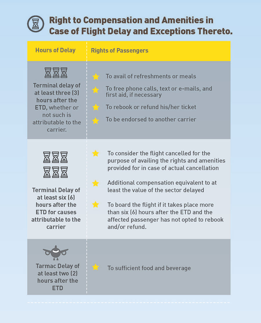 summary-of-the-rights-of-air-passengers-pg4